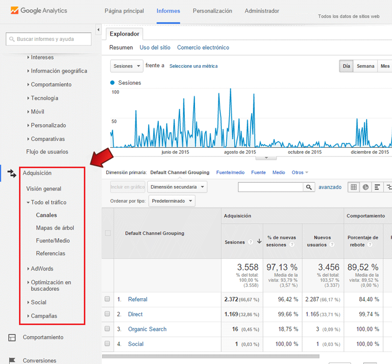 Visitas en Google Analytics