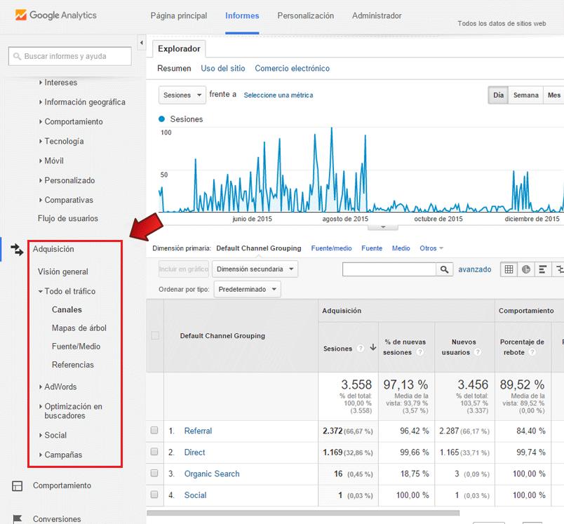 Visitas en Google Analytics